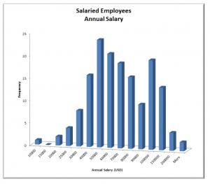 salaried_annual